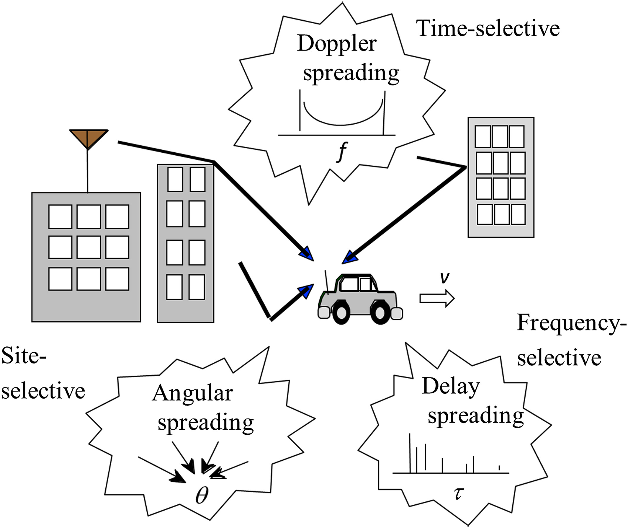 On Physical Limit Of Wireless Digital Transmission From