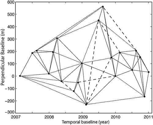 Characterization of open and closed volcanic systems in