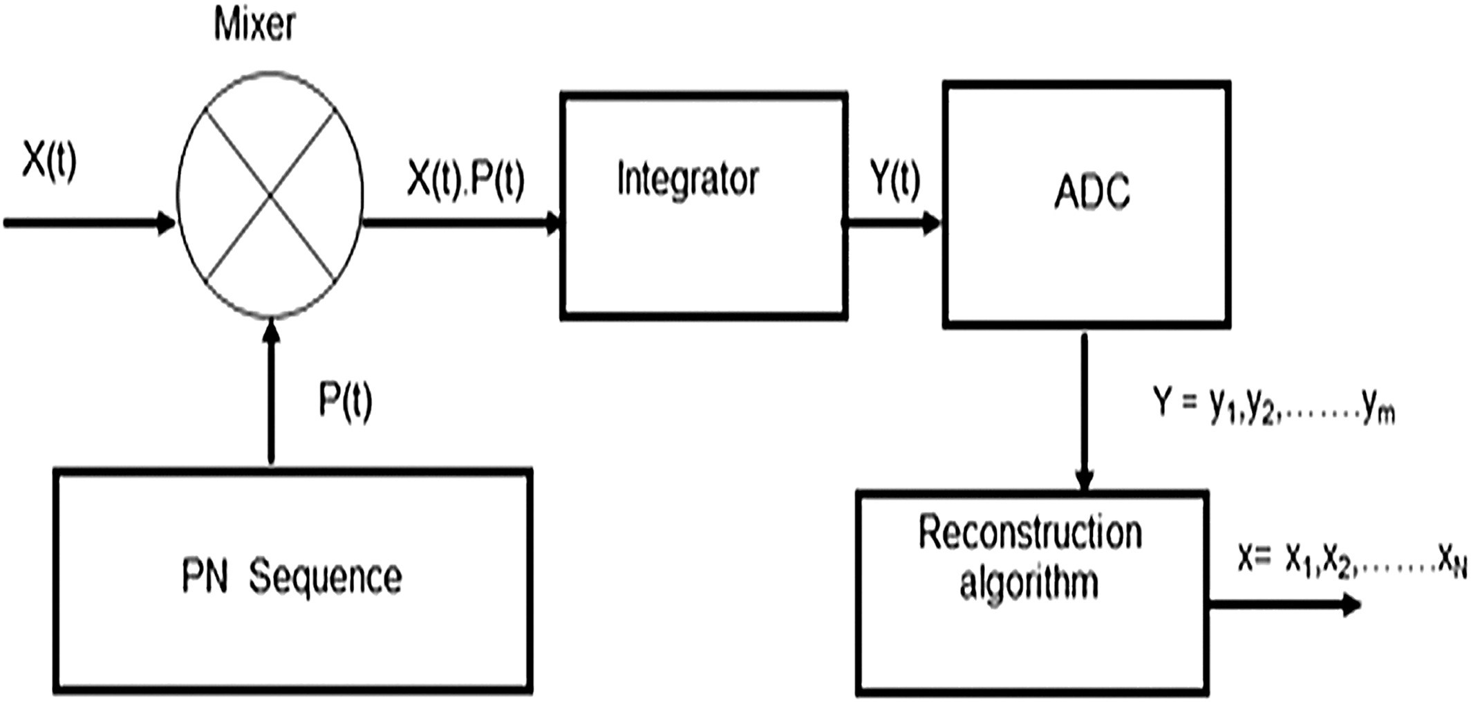 Compressed Sensing Radar Signal Detection And Parameter