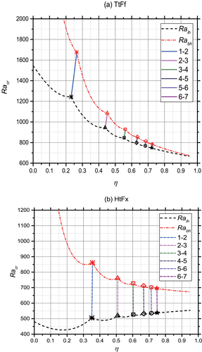 Unified Linear Stability Analysis for Thermal Convections