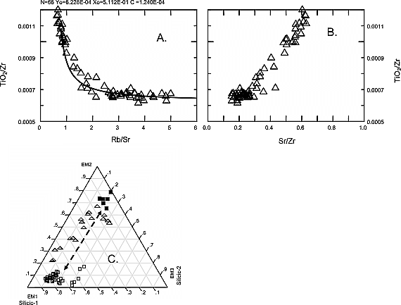 Evaluation of magma mixing and fractional crystallization