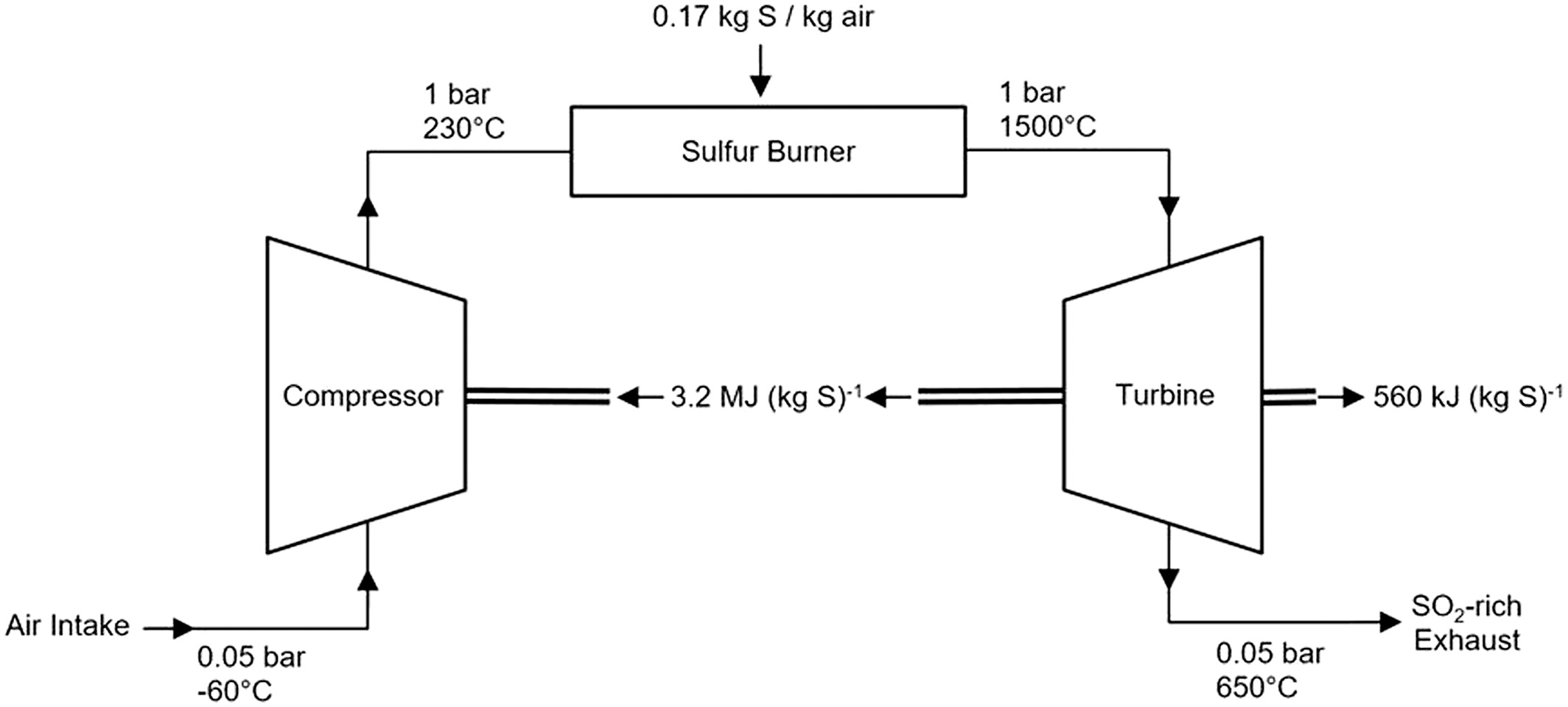 Production of Sulfates Onboard an Aircraft: Implications
