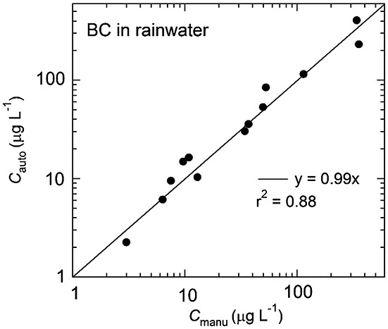 Wet deposition of black carbon at a remote site in the