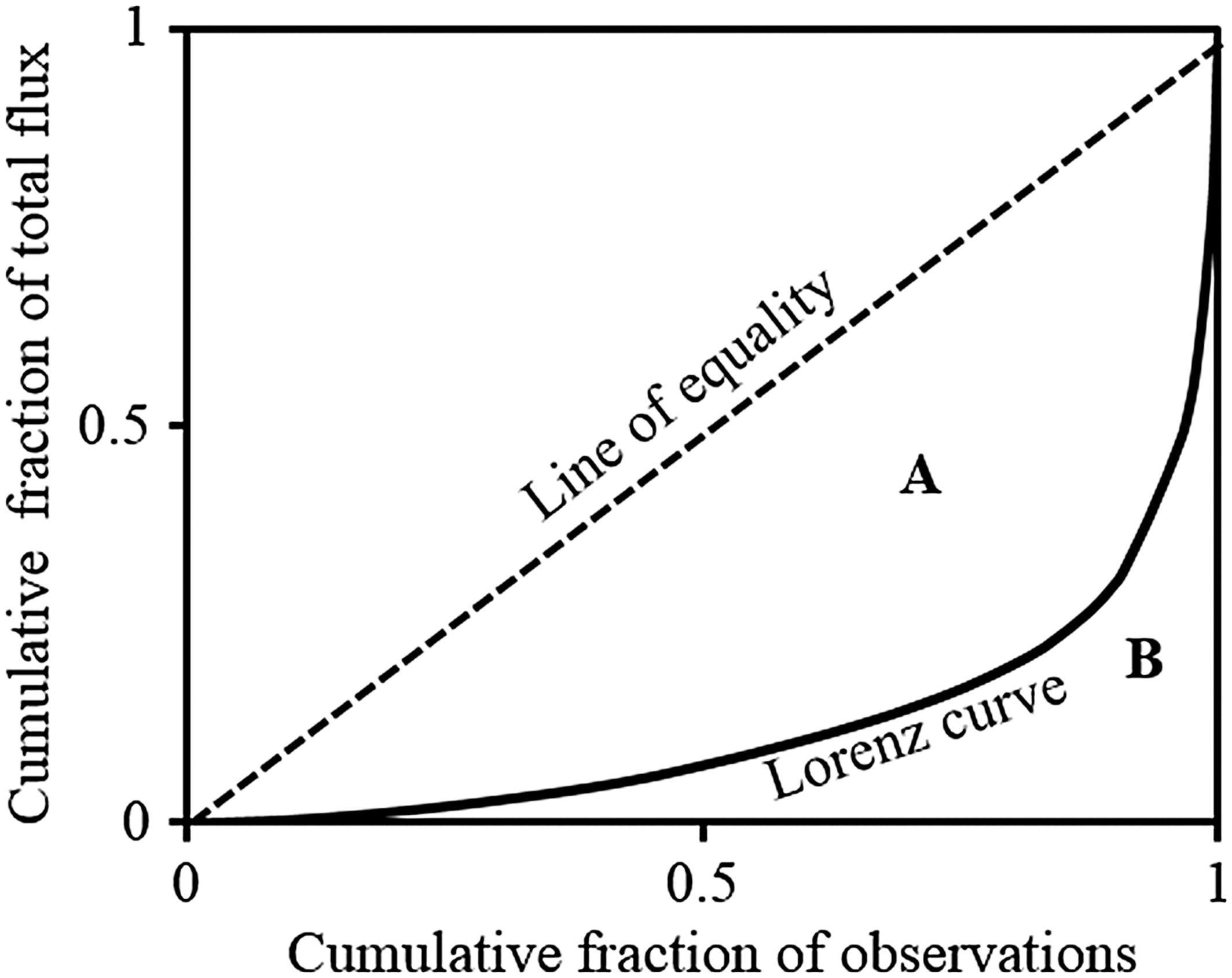 Lorenz Curve And Gini Coefficient Reveal Hot Spots And Hot