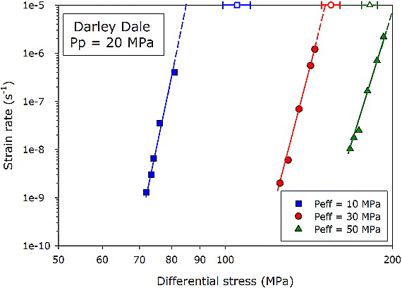 Time‐dependent brittle creep in Darley Dale sandstone