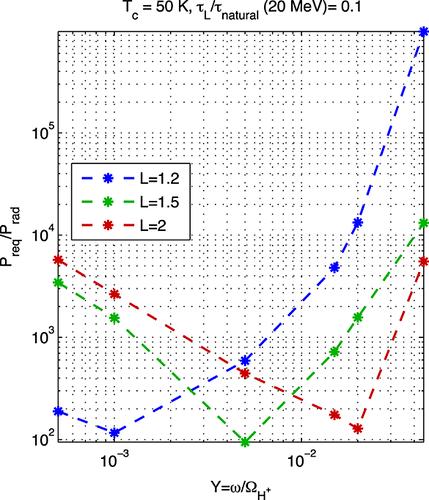 Controlled precipitation of energetic Van Allen belt