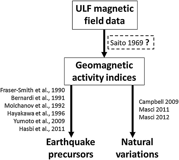 On the use of geomagnetic indices and ULF waves for