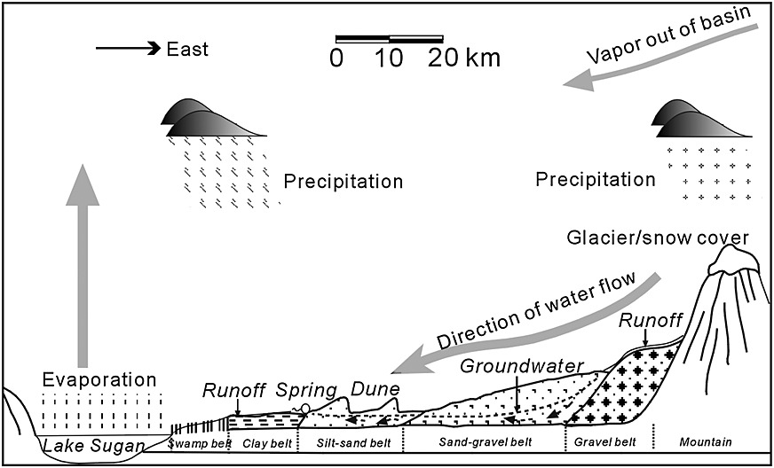 A 2000‐year dust storm record from Lake Sugan in the dust