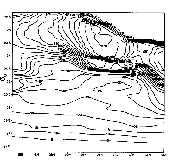 Northwest Pacific subtropical countercurrent on isopycnal