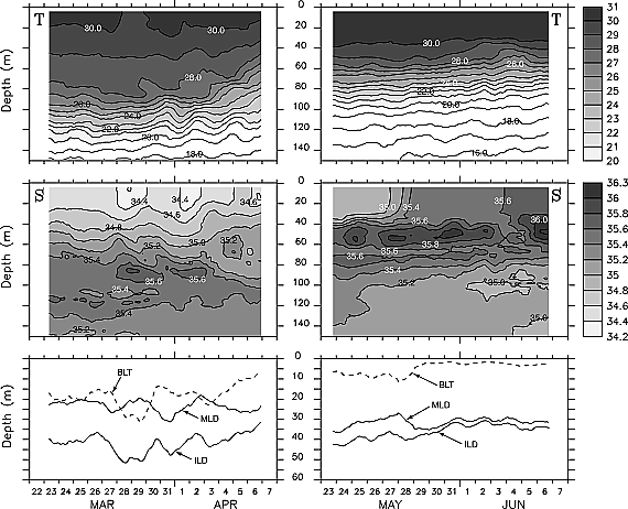 Remote forcing annihilates barrier layer in southeastern Arabian Sea - Shenoi - 2004 - Geophysical Research Letters - Wiley Online Library
