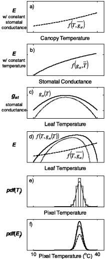 A method to calculate heterogeneous evapotranspiration