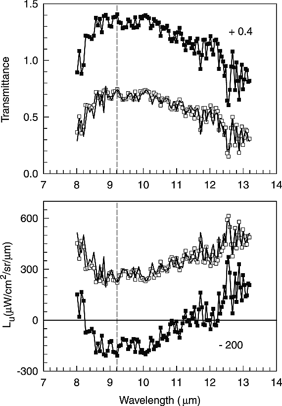 An in‐scene method for atmospheric compensation of thermal
