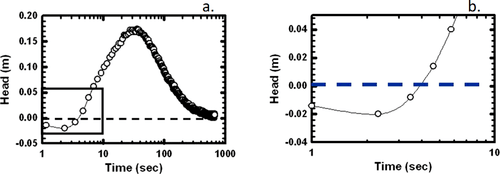 Reverse water‐level change during interference slug tests