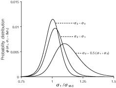 Impact of the intermediate principal stress on the