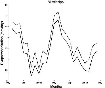 Time variations of the regional evapotranspiration rate