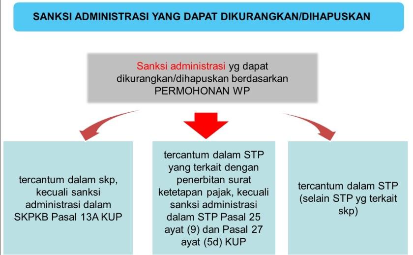 permohonan penguranan sanksi
