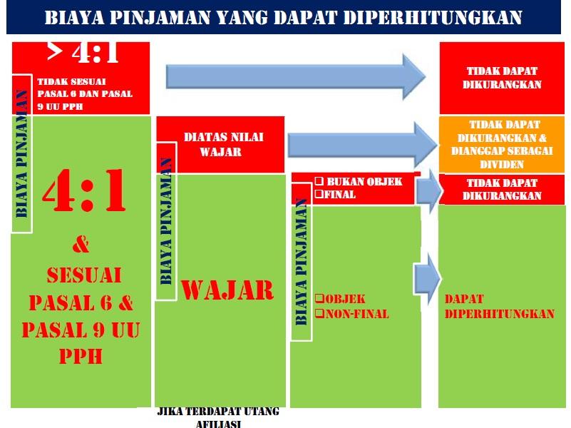 Biaya pinjaman yang dapat diperhitungkan sebagai pengurang penghasilan menurut pajak (warna hijau)