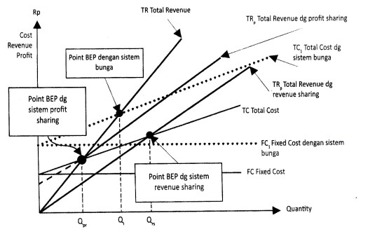 Gambar 6.10 Fungsi Produksi Dalam Pandangan Ekonomi Mikro Islami