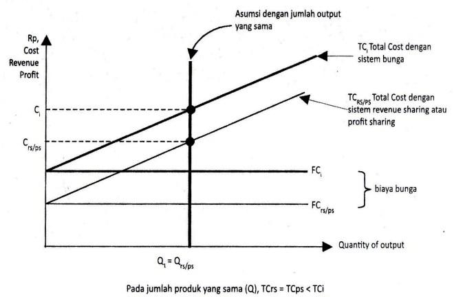 Gambar 6.11 Fungsi Produksi Dalam Pandangan Ekonomi Mikro Islami