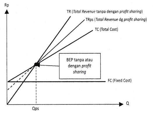 Gambar 6.9 Fungsi Produksi Dalam Pandangan Ekonomi Mikro Islami