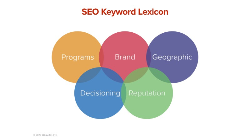 SEO Keyword Lexicon