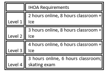 ihoa requirements