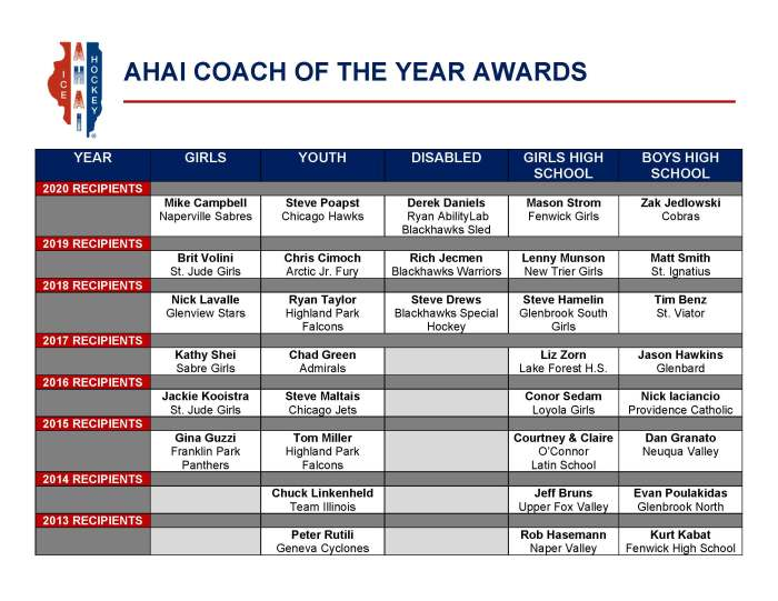 AHAI COACH OF THE YEAR AWARDS HISTORICAL LIST