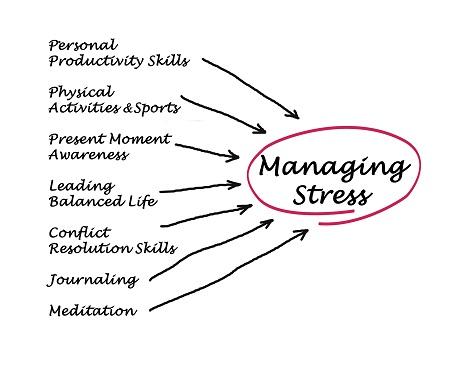 Stress Reduction Skills