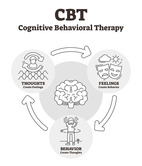 Therapy CBT