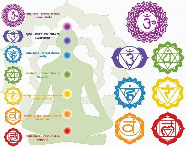 Importance of Balancing the Chakras
