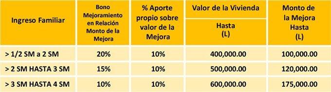 tabla-Mejoramiento-de-Vivienda