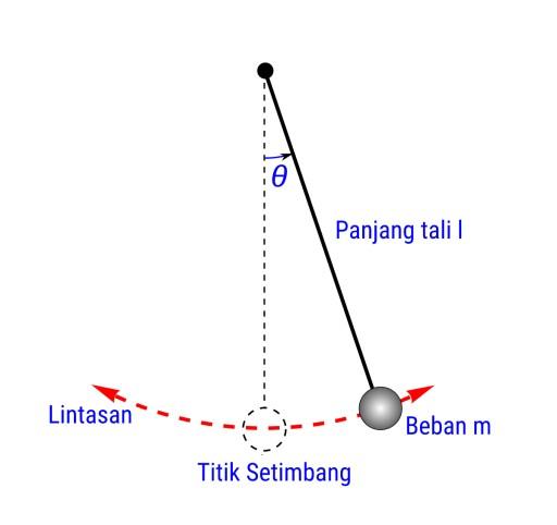 Lintasan Pada Gerak Harmonik Sederhana Pendulum Matematis