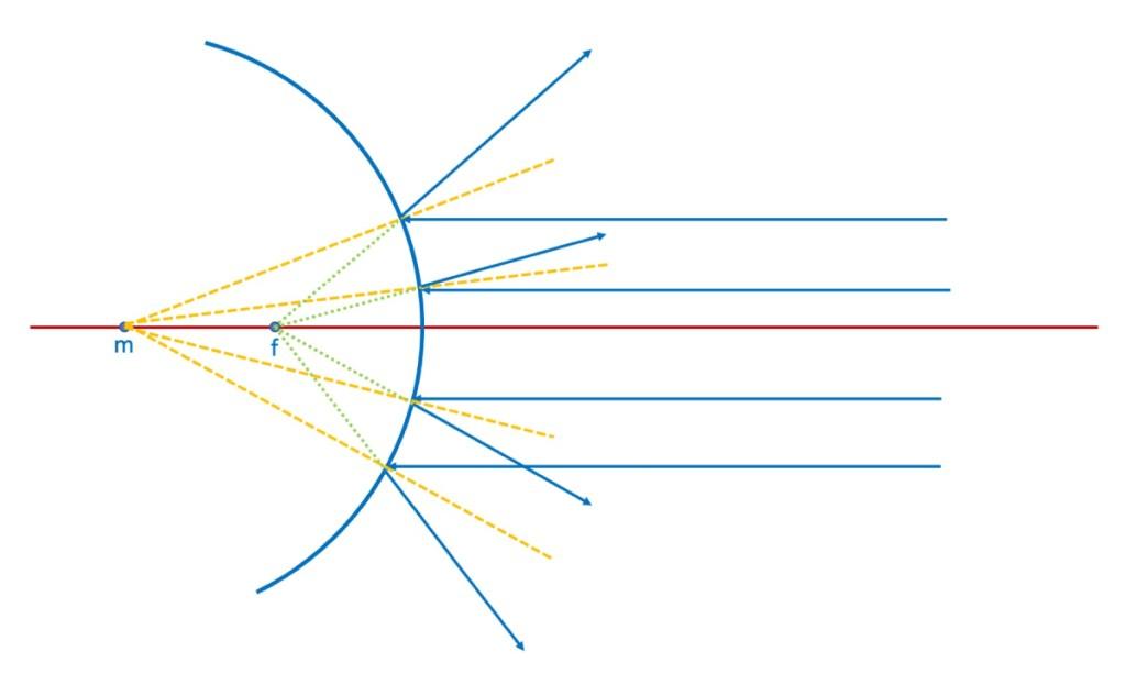 Ilustrasi pemebntukan bayangan pada cermin cembung