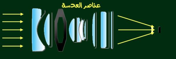 عناصر العدسة من الداخل Lens Elements