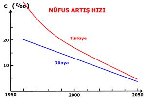 Nufus_artis_hizi