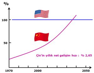Cin_ABD_ekonomik_yarisi