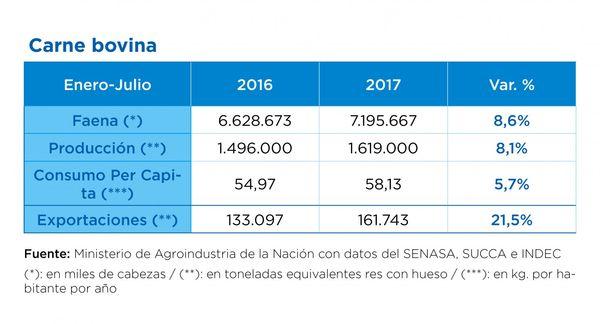 AGRO: La ganadería se recupera más rápido de lo previsto