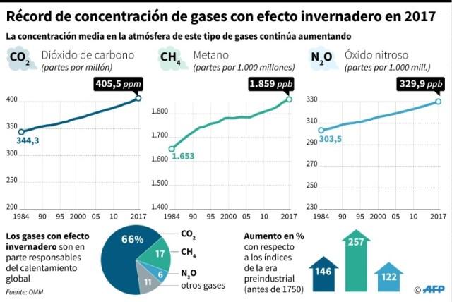 EL MUNDO: Los gases de efecto invernadero alcanzan su nivel récord en 2017
