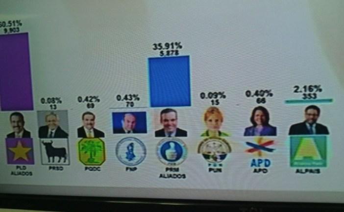 Danilo sale ganando con más de 60%