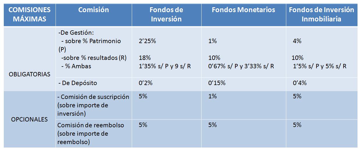 Comisiones maximas fondos de inversion