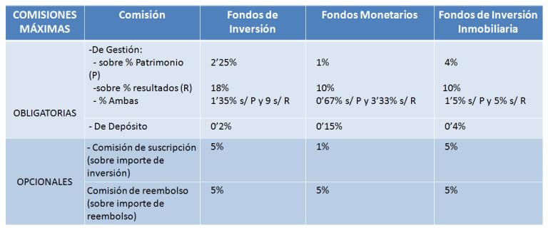 Comisiones máximas legales en Fondos de inversión en España