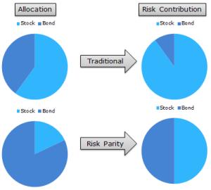 paridad de riesgo