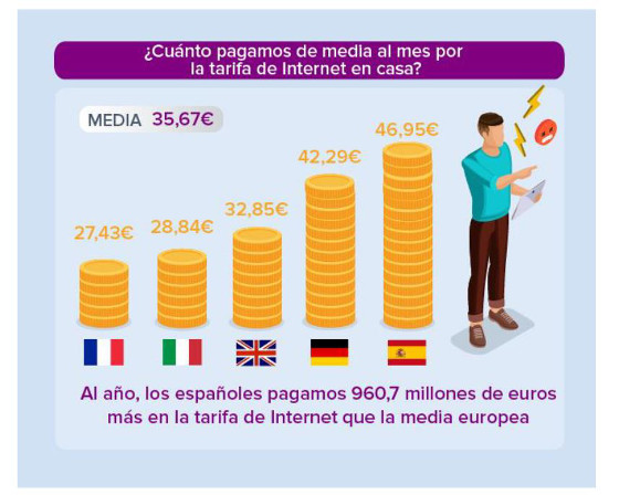 internet más caro de Europa