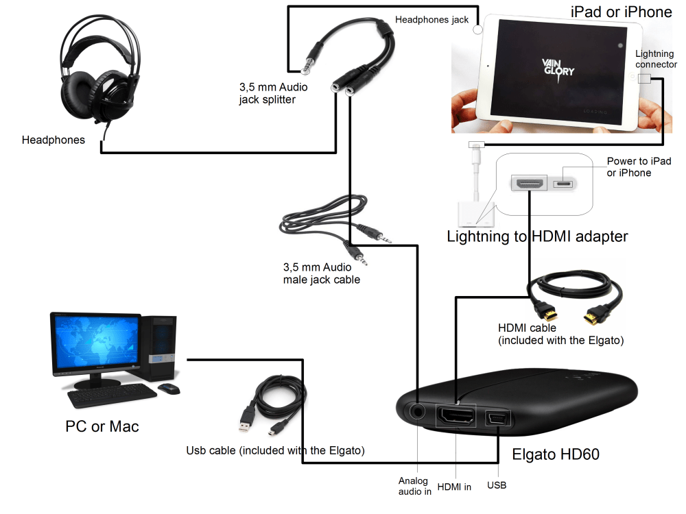 medium resolution of elgato game caputure hd60 real time sound connection schema