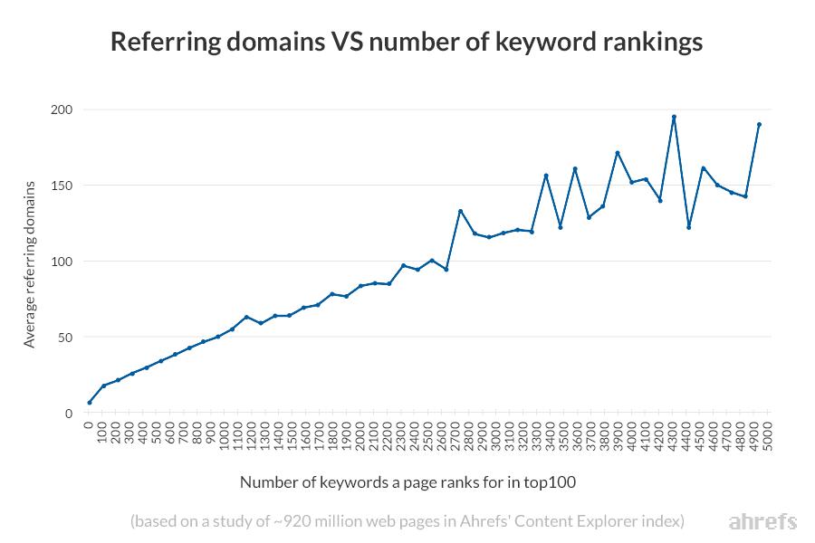 referring domains vs keyword rankings ahrefs content explorer