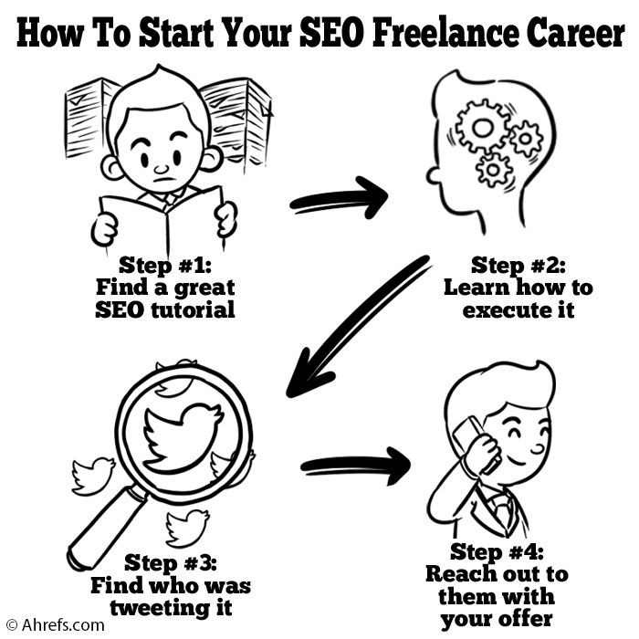 How To Sell SEO Services: Getting Your SEO Business Off
