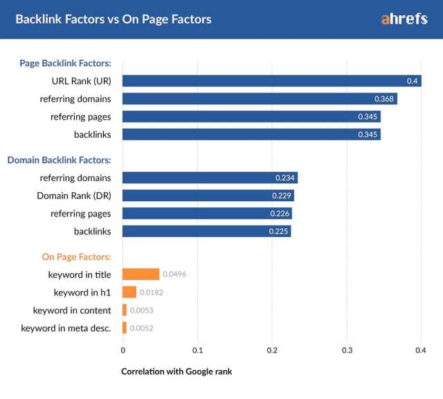 Link Building Guide by AHREFs