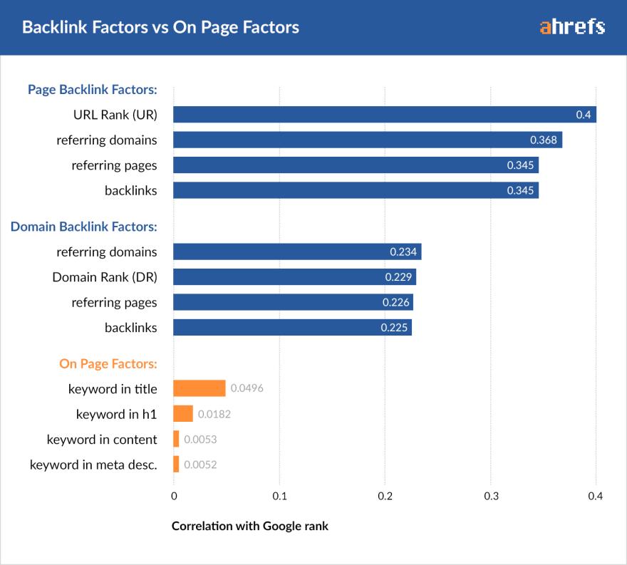 00-backlink-factors-on-page-factors