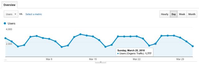 ahrefs organic blog traffic