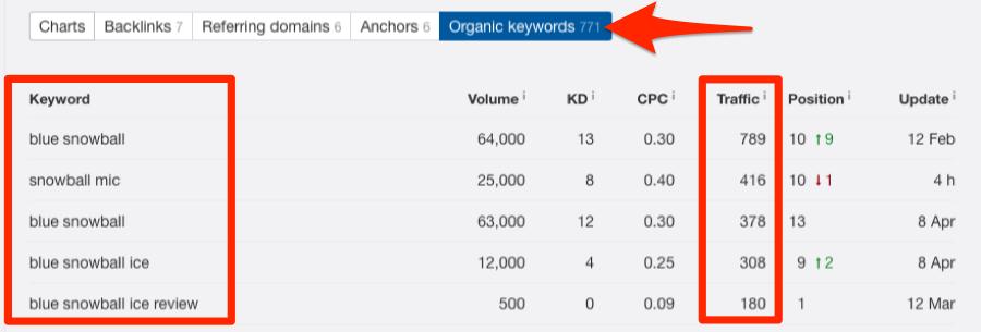 details organic keywords content explorer